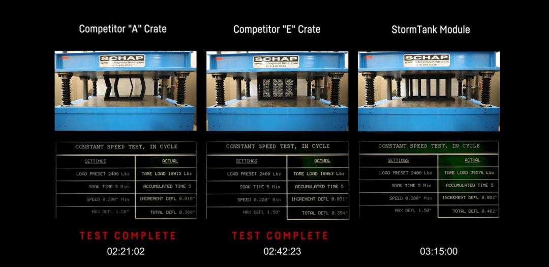 StormTank Module load test