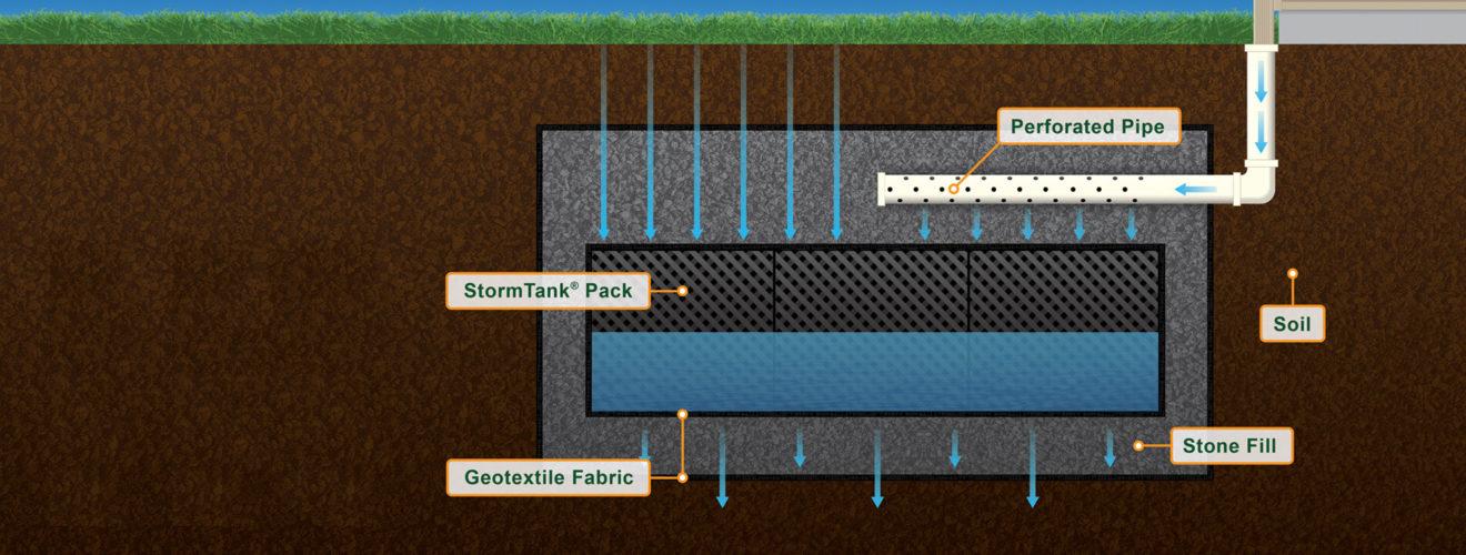 StormTank Pack cutaway
