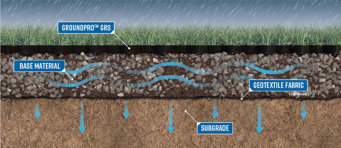 StormTank GroundPro GRS